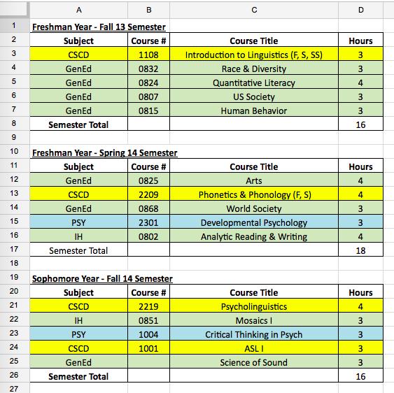 Semester Class Breakdown Excel Spreadsheet